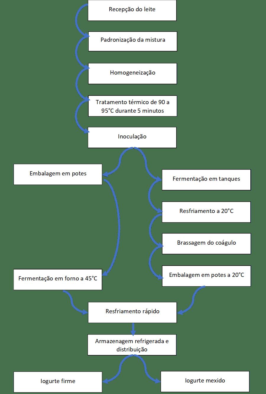 processo iogurte